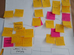 ontwikkelen van een inforgraphic brainstorm