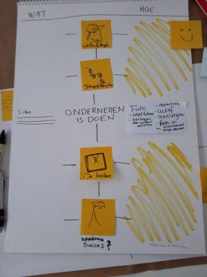 Ontwikkelen van een inforgraphic globaal ontwerp